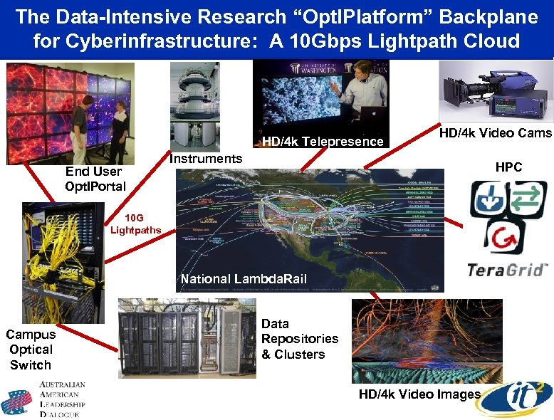"""The Data-Intensive Research """"Opt. IPlatform"""" Backplane for Cyberinfrastructure: A 10 Gbps Lightpath Cloud HD/4"""