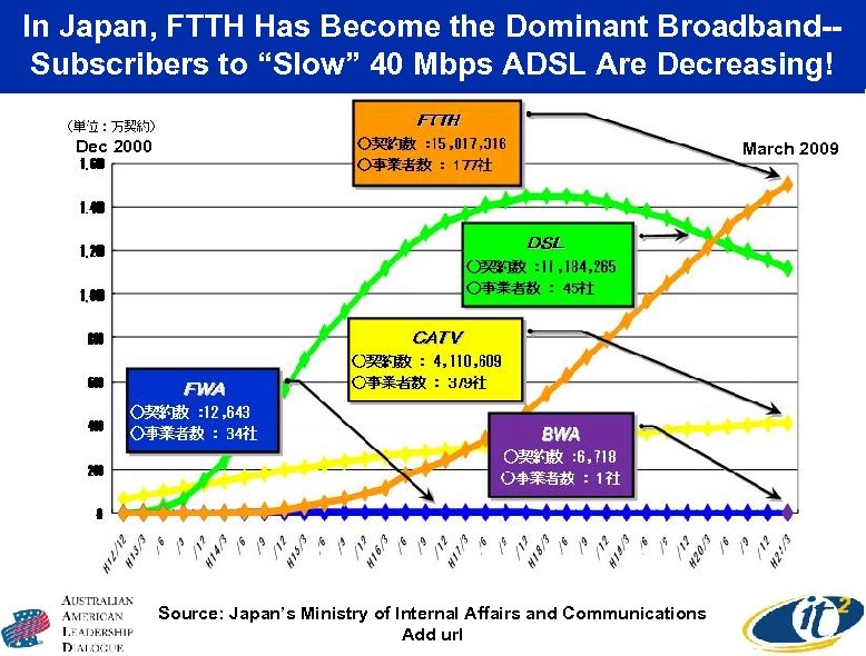 """In Japan, FTTH Has Become the Dominant Broadband-Subscribers to """"Slow"""" 40 Mbps ADSL Are"""