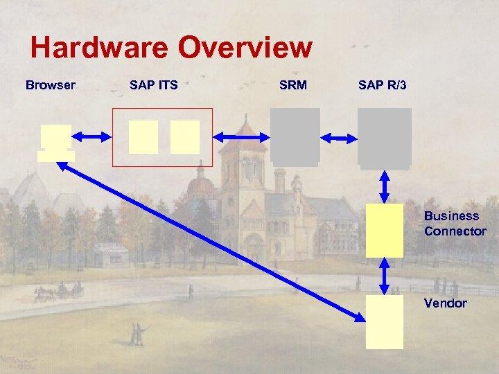 Hardware Overview Browser SAP ITS SRM SAP R/3 Business Connector Vendor