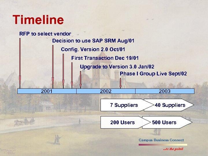 Timeline RFP to select vendor Decision to use SAP SRM Aug/01 Config. Version 2.
