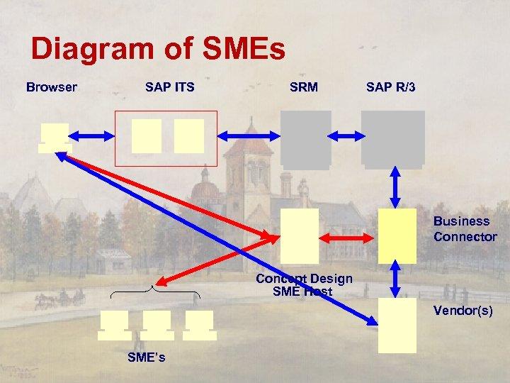 Diagram of SMEs Browser SAP ITS SRM SAP R/3 Business Connector Concept Design SME
