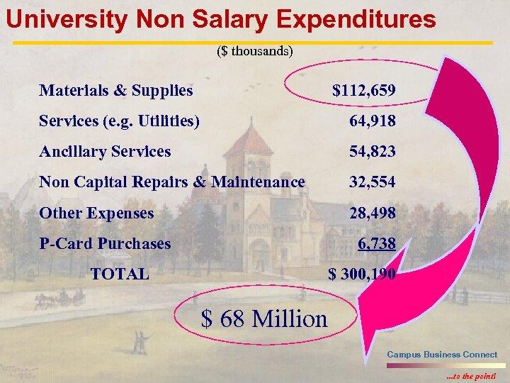 University Non Salary Expenditures ($ thousands) Materials & Supplies $112, 659 Services (e. g.