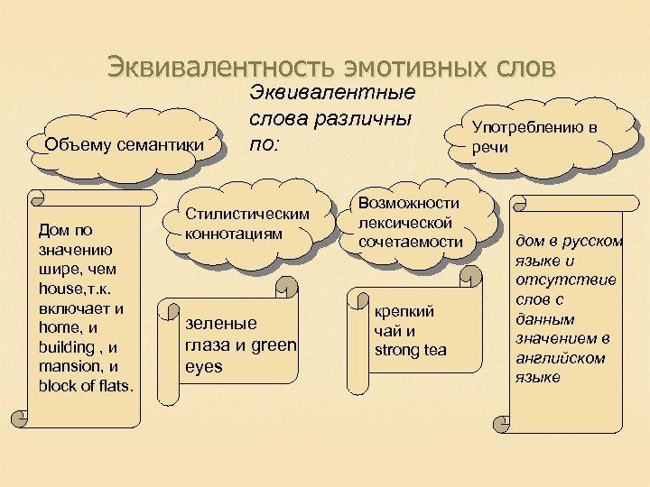 Эквивалентность эмотивных слов Объему семантики Дом по значению шире, чем house, т. к. включает