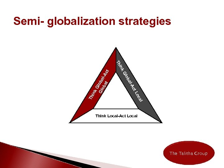Semi- globalization strategies Lo G Gl loba ob al l-Act t Ac al- ink