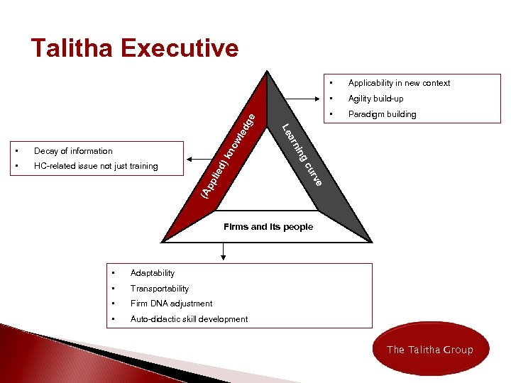 Talitha Executive no wl d) k (A pp lie HC-related issue not just training