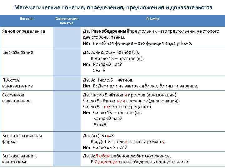 Математические понятия, определения, предложения и доказательства Понятие Определение понятия Пример Явное определение Да. Равнобедренный