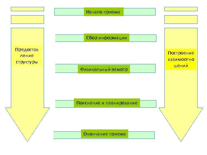 Начало приема Сбор информации Предостав ление структуры Физикальный осмотр Пояснение и планирование Окончание приема