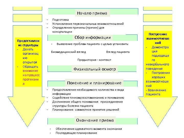 Начало приема - Подготовка Установление первоначальных взаимоотношений Определение причины (причин) для консультации Сбор информации