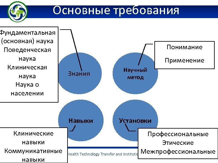 Основные требования Фундаментальная (основная) наука Поведенческая наука Клиническая наука Наука о населении Понимание Применение