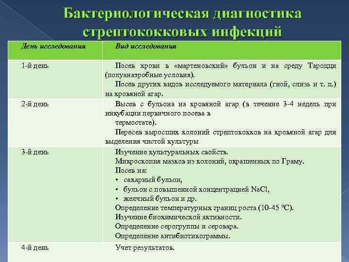 Бактериологическая диагностика стрептококковых инфекций День исследования 1 й день 2 й день 3 й