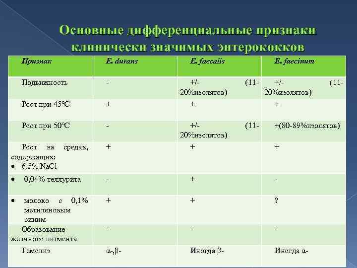 Основные дифференциальные признаки клинически значимых энтерококков Признак E. durans Подвижность Рост при 45°C +