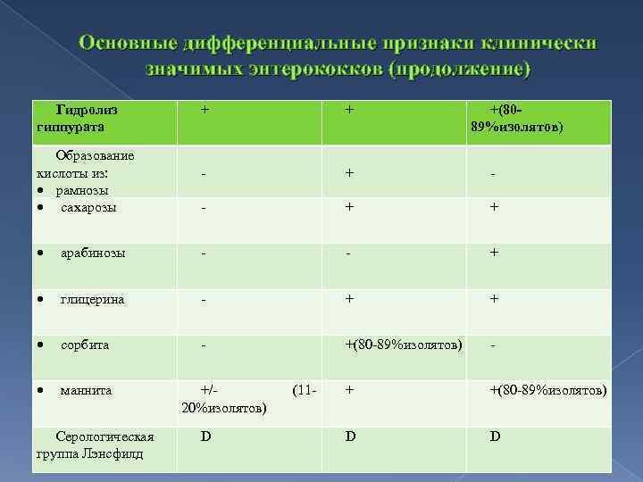 Основные дифференциальные признаки клинически значимых энтерококков (продолжение) Гидролиз гиппурата Образование кислоты из: рамнозы сахарозы