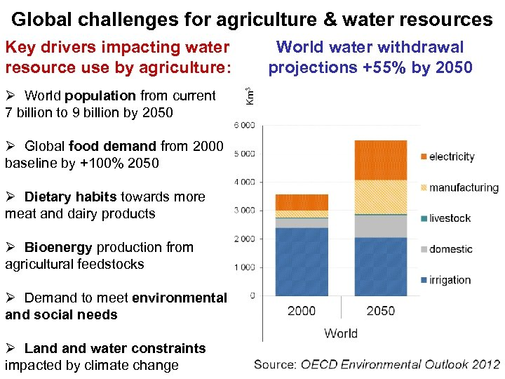 Global challenges for agriculture & water resources Key drivers impacting water resource use by