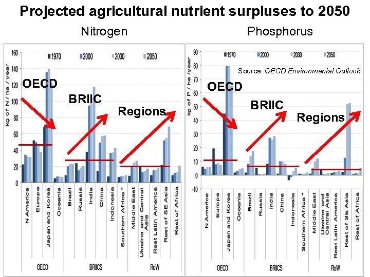 Projected agricultural nutrient surpluses to 2050 Nitrogen Phosphorus Source: OECD Environmental Outlook OECD BRIIC