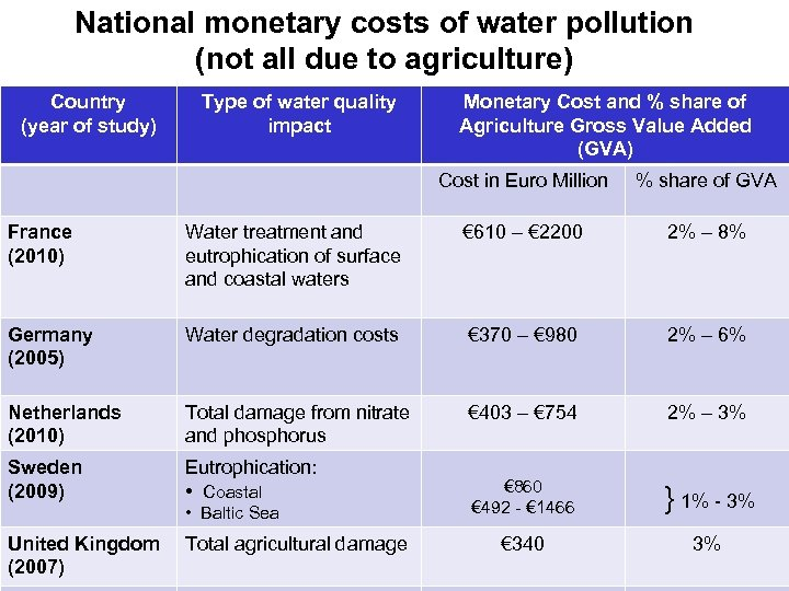 National monetary costs of water pollution (not all due to agriculture) Country (year of