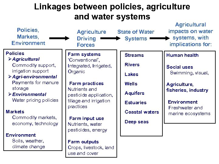Linkages between policies, agriculture and water systems Policies, Markets, Environment Policies Ø Agricultural Commodity