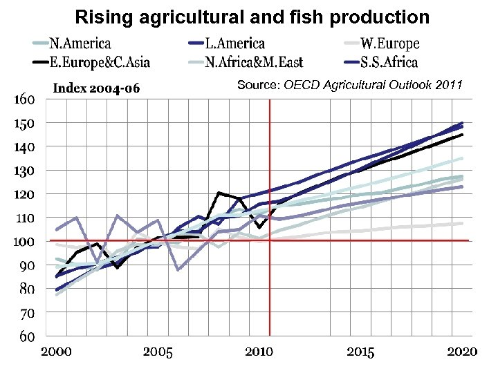 Rising agricultural and fish production Source: OECD Agricultural Outlook 2011