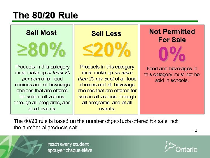 The 80/20 Rule Sell Most Sell Less ≥ 80% ≤ 20% Products in this