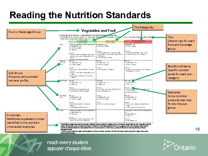 Reading the Nutrition Standards Food or Beverage Group Vegetables and Fruit The Categories Tips