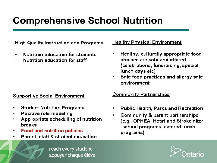 Comprehensive School Nutrition High Quality Instruction and Programs Healthy Physical Environment • • •