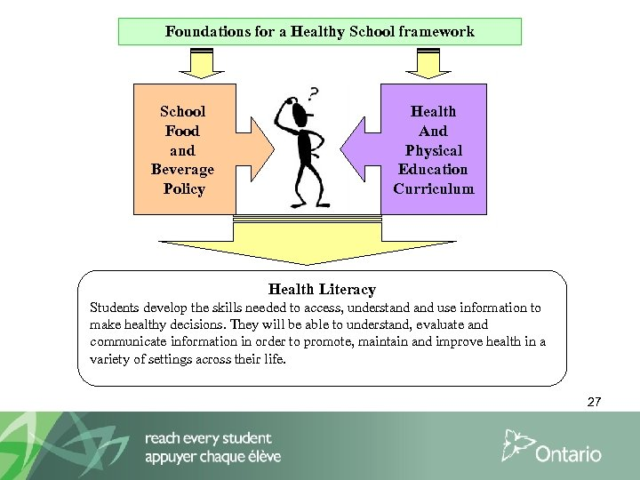 Foundations for a Healthy School framework Health And Physical Education Curriculum School Food and