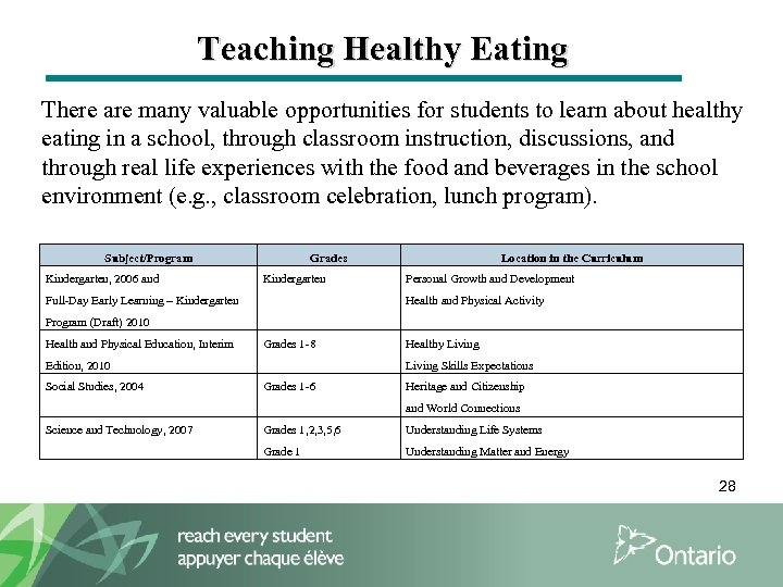 Teaching Healthy Eating There are many valuable opportunities for students to learn about healthy