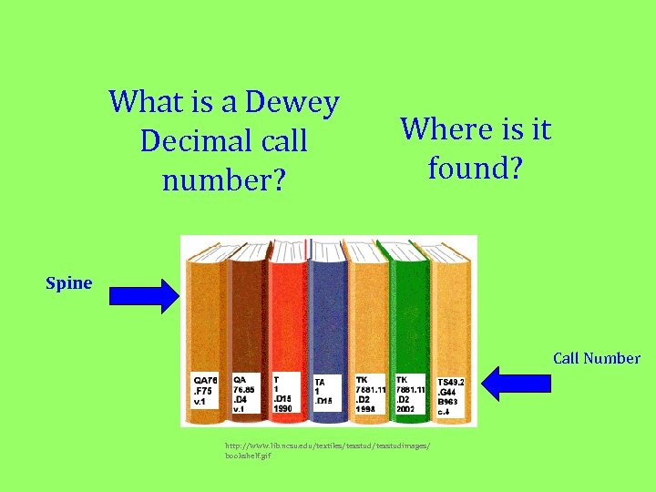 What is a Dewey Decimal call number? Where is it found? Spine Call Number
