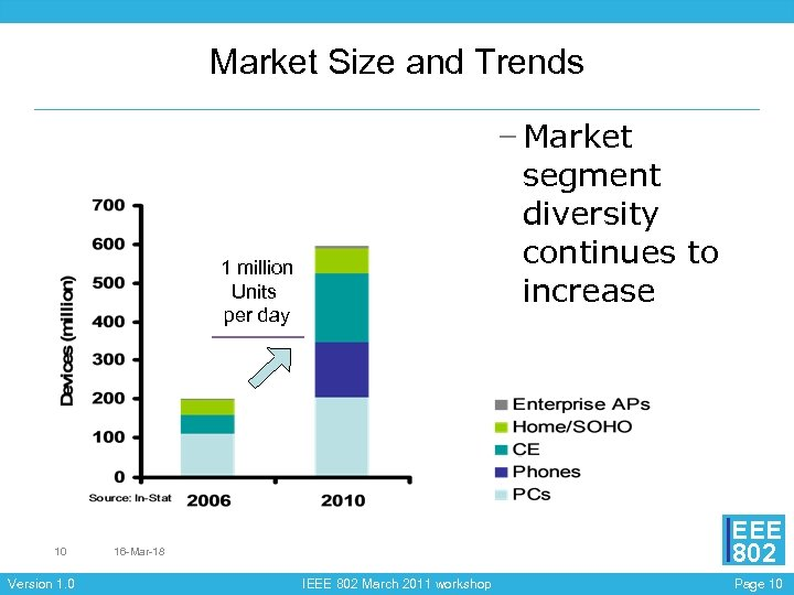 Market Size and Trends – Market segment diversity continues to increase 1 million Units