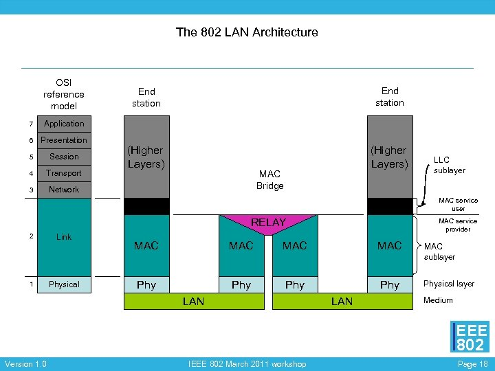 The 802 LAN Architecture OSI reference model 7 Presentation 5 Session 4 Transport 3