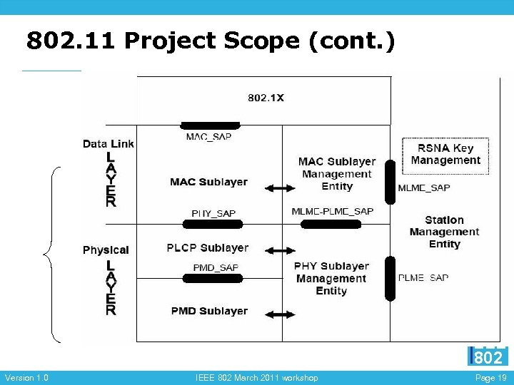 802. 11 Project Scope (cont. ) EEE 802 Version 1. 0 IEEE 802 March