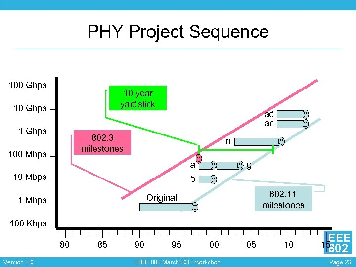 PHY Project Sequence 100 Gbps 10 year yardstick 10 Gbps ad ac 1 Gbps