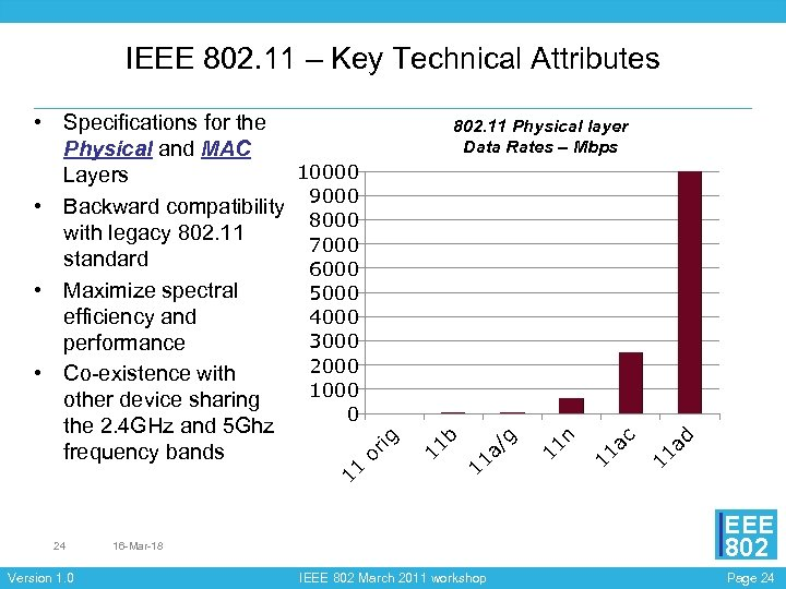 IEEE 802. 11 – Key Technical Attributes Version 1. 0 ad 11 ac 11