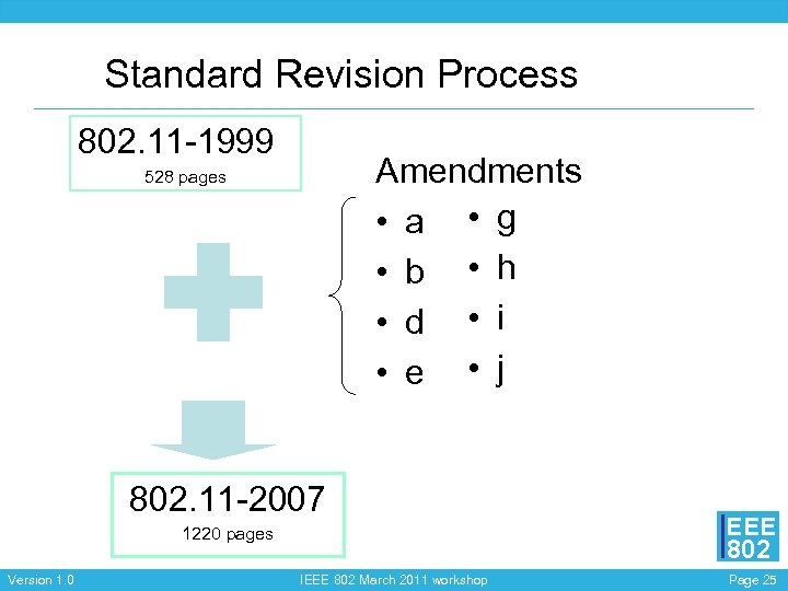 Standard Revision Process 802. 11 -1999 Amendments • a • g • b •