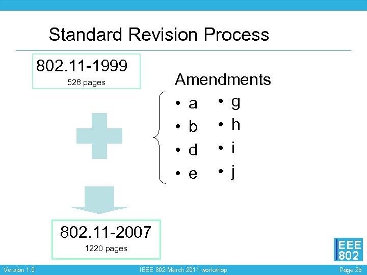 Standard Revision Process 802. 11 -1999 Amendments • a • g • b •