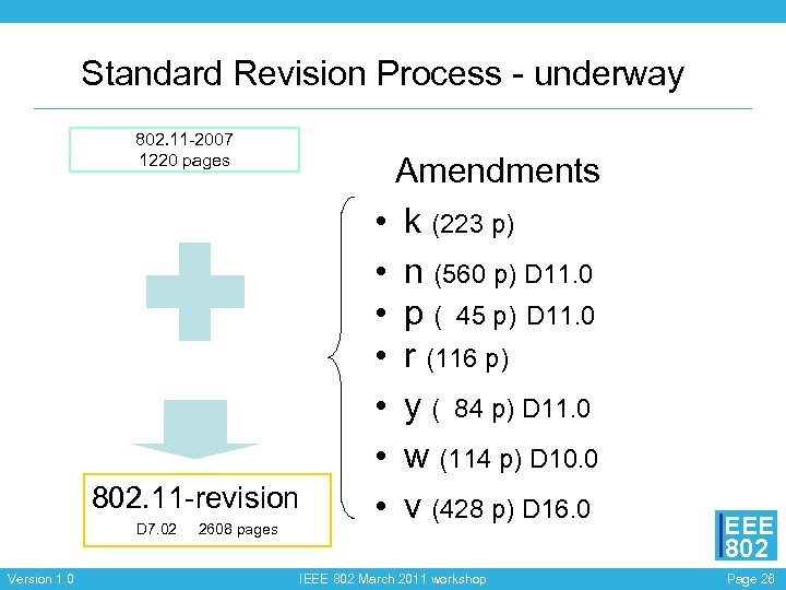 Standard Revision Process - underway 802. 11 -2007 1220 pages 802. 11 -revision D