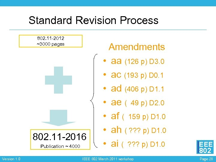 Standard Revision Process 802. 11 -2012 ~3000 pages 802. 11 -2016 Publication ~ 4000