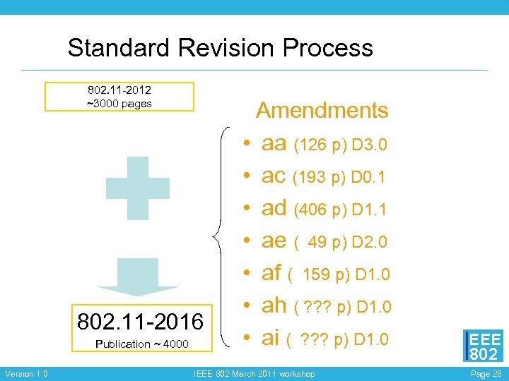Standard Revision Process 802. 11 -2012 ~3000 pages 802. 11 -2016 Publication ~ 4000