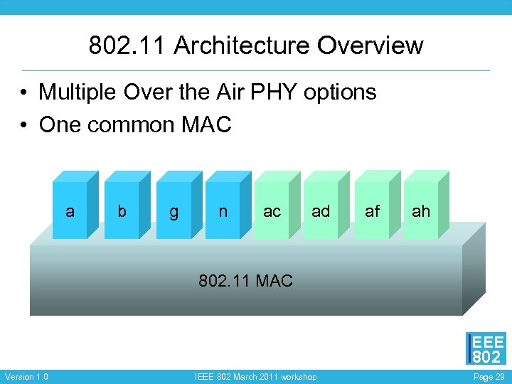802. 11 Architecture Overview • Multiple Over the Air PHY options • One common