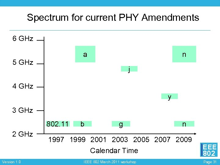 Spectrum for current PHY Amendments 6 GHz a 5 GHz n j 4 GHz