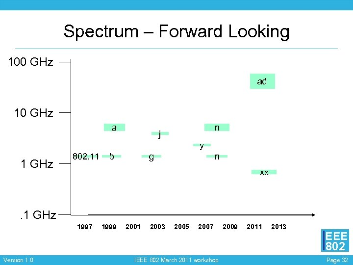 Spectrum – Forward Looking 100 GHz ad 10 GHz a n j y 1