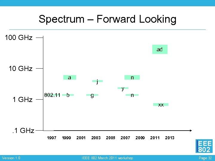 Spectrum – Forward Looking 100 GHz ad 10 GHz a n j y 1
