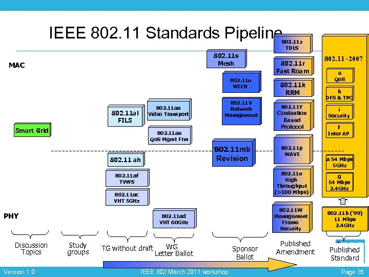 IEEE 802. 11 Standards Pipeline 802. 11 z TDLS 802. 11 s Mesh MAC