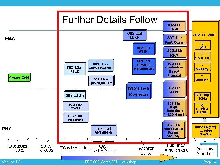 Further Details Follow 802. 11 s Mesh MAC 802. 11 u WIEN 802. 11