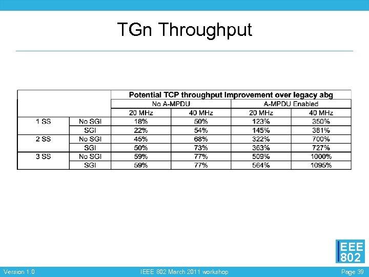TGn Throughput EEE 802 Version 1. 0 IEEE 802 March 2011 workshop Page 39