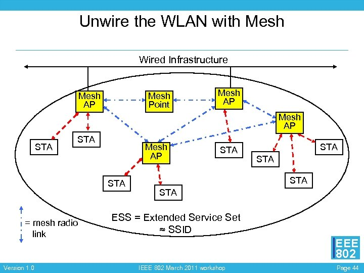 Unwire the WLAN with Mesh Wired Infrastructure Mesh AP Mesh Point Mesh AP STA