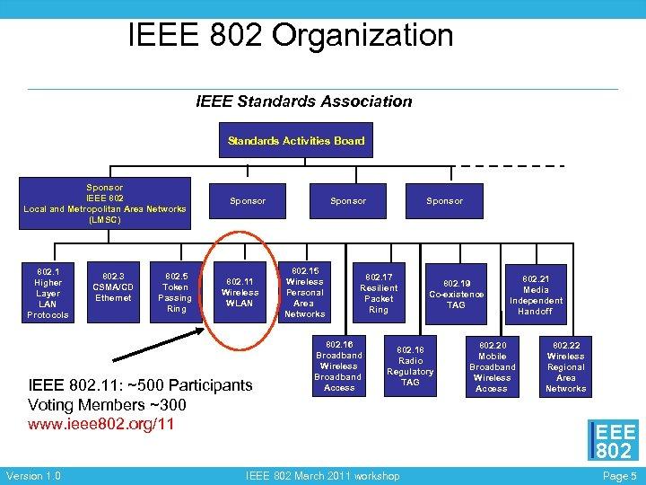 IEEE 802 Organization IEEE Standards Association Standards Activities Board Sponsor IEEE 802 Local and