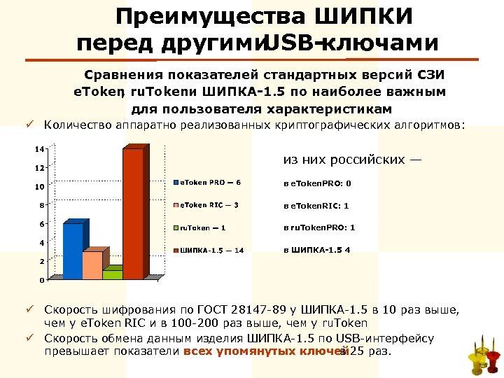 Преимущества ШИПКИ перед другими USB-ключами Сравнения показателей стандартных версий СЗИ e. Token , ru.