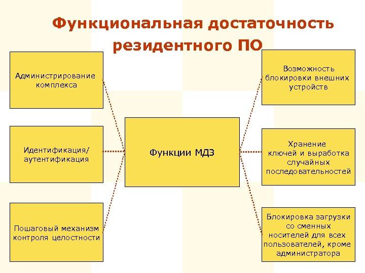 Функциональная достаточность резидентного ПО Администрирование комплекса Возможность блокировки внешних устройств Идентификация/ аутентификация Хранение ключей