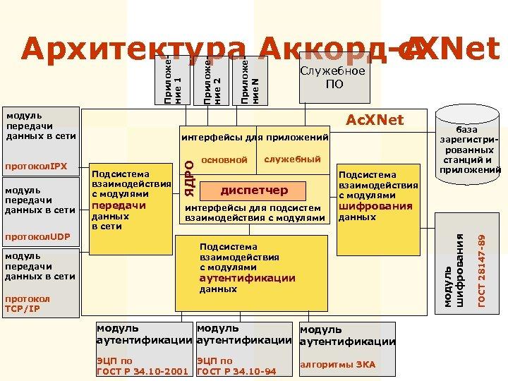 протокол DP U модуль передачи данных в сети протокол TCP/IP Приложение N интерфейсы для