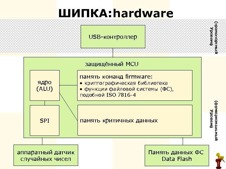 ШИПКА: ardware h (транспортный Уровень ) USB-контроллер защищённый MCU ядро (ALU) аппаратный датчик случайных